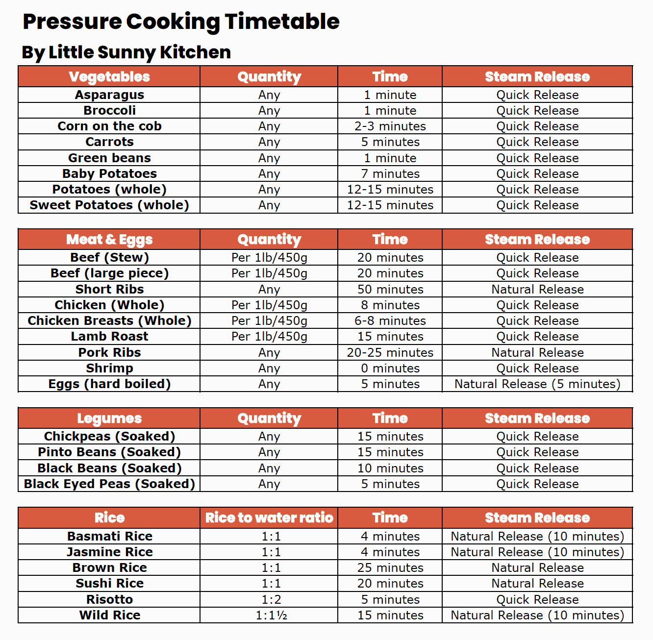 Instant Pot Pressure Cooking Timetable